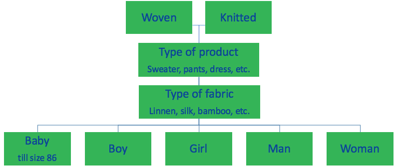 Correct invoice and commodity code garments