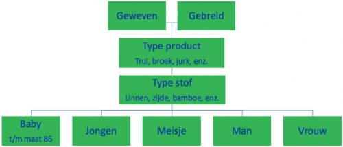 Factuur gegevens en goederencodes