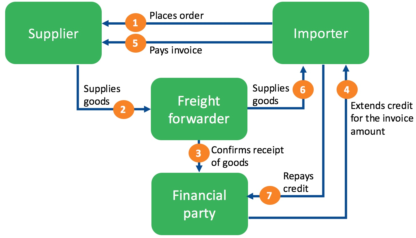 Supply Chain Finance Freight Forwarder Ritra