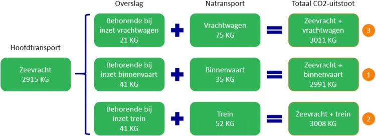 CO2-rekenmodel maakt transport duurzamer expediteur Ritra Cargo