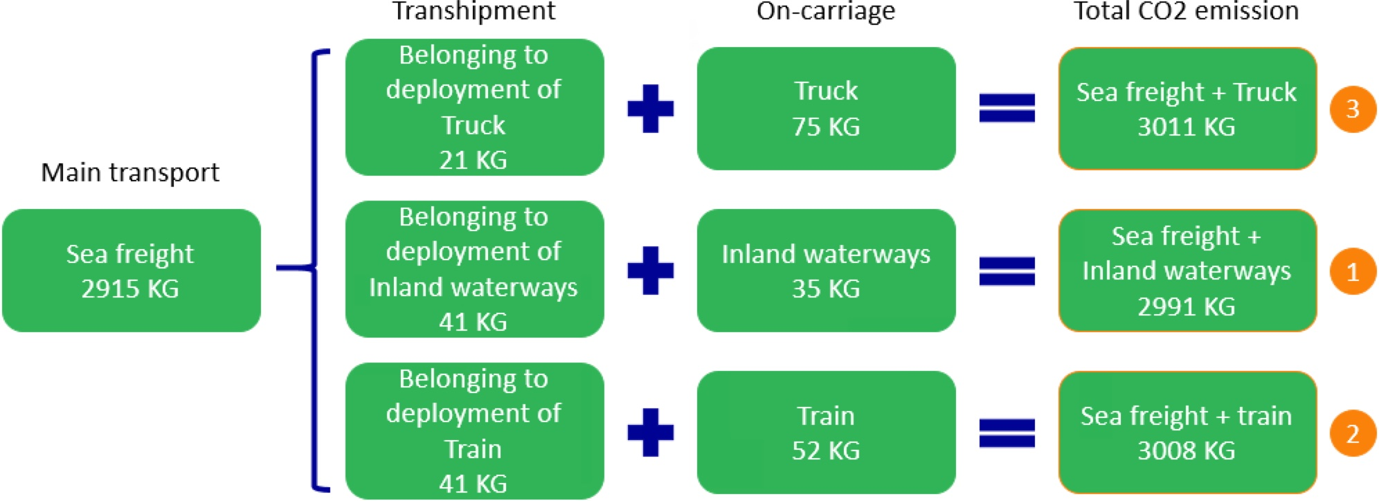CO2 calculation model makes transport more sustainable freight forwarder Ritra Cargo