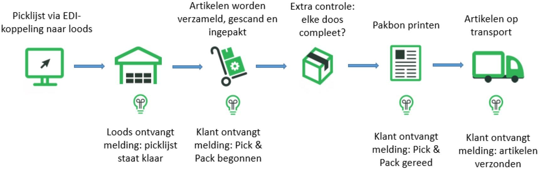 Pick & Pack schematische weergave